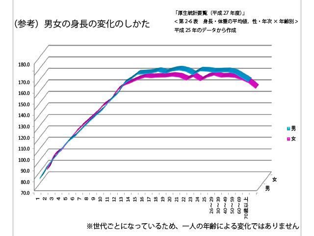 danjo_shincho_henka_graph_2-01